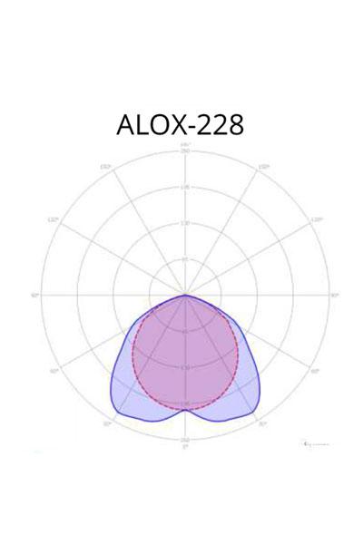 ALOX ALOX
